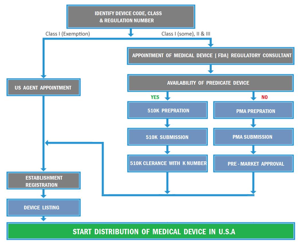 FDA Medical Device Registration